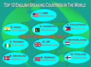 Top 10 English Speaking Countries